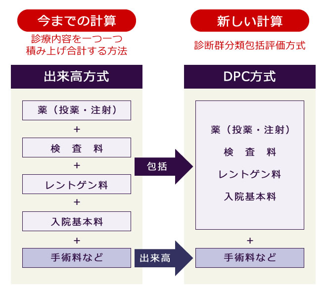 DPC方式について